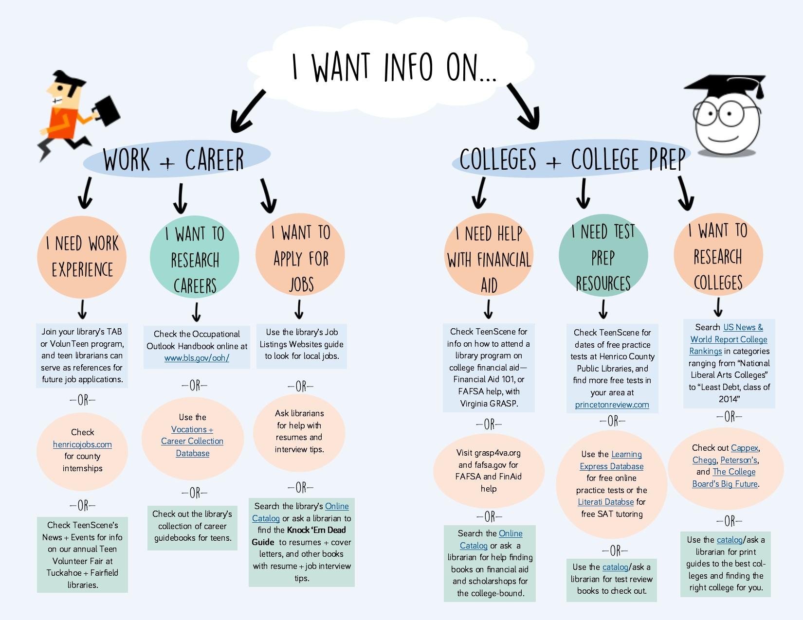 College + Career Pathfinder
